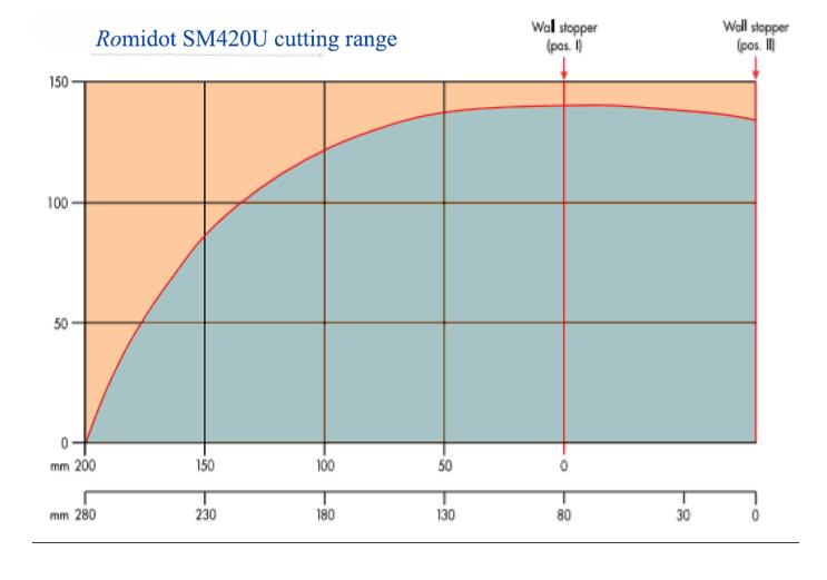 Cutting Range Diagram