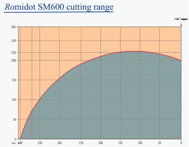 Romidot SM600